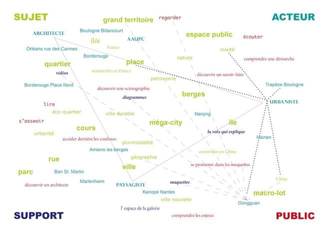 AAUPC Patrick Chavannes - La Galerie d'Architecture